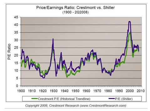 Price-Earnings Ratio - Crestmont vs Shiller