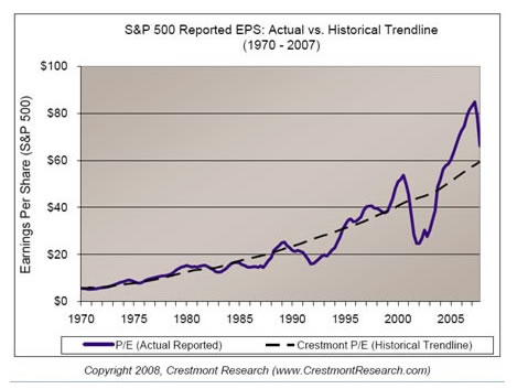 S&P 500 Reported EPS - Actual vs Historical