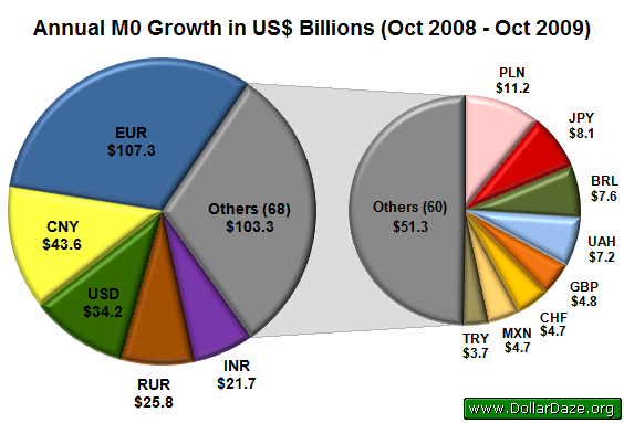 Annual M0 Growth in US$ Billions