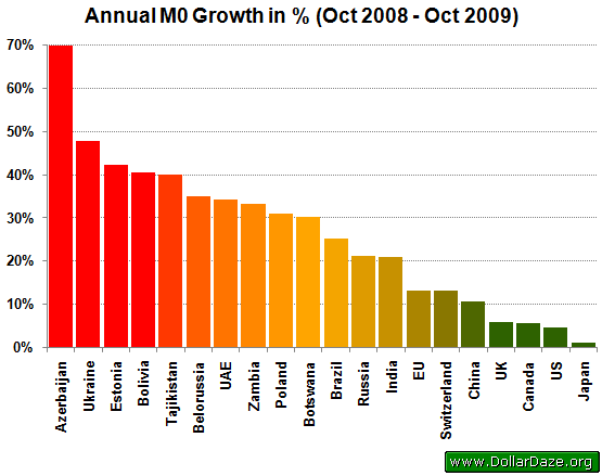 Annual M0 Growth in %