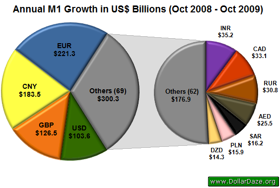 Annual M1 Growth in US$ Billions