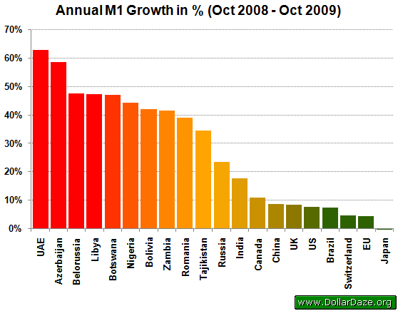 Annual M1 Growth in %