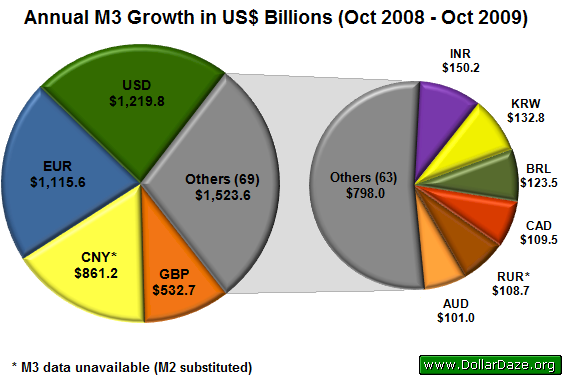 Annual M3 Growth in US$ Billions