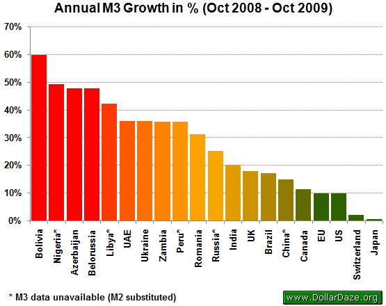 Annual M3 Growth in %