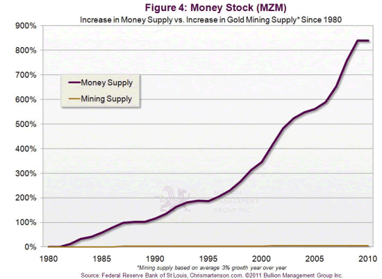 Money Stock (MZM)