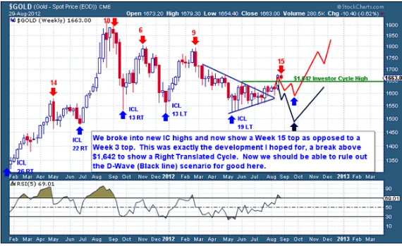 gold chart waves august 2012 2 gold silver price news