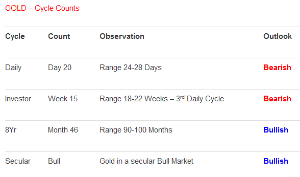 gold cycle counts august 2012 gold silver price news
