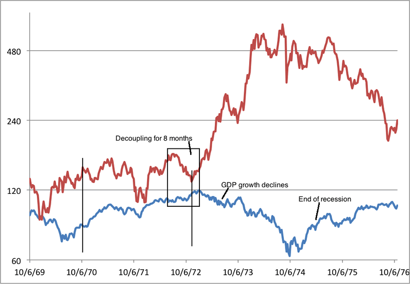 Barron's Gold Mining index vs S&P 500 - 1970-1974