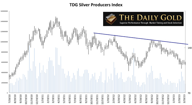 Silver Producers Index 3-Year Chart
