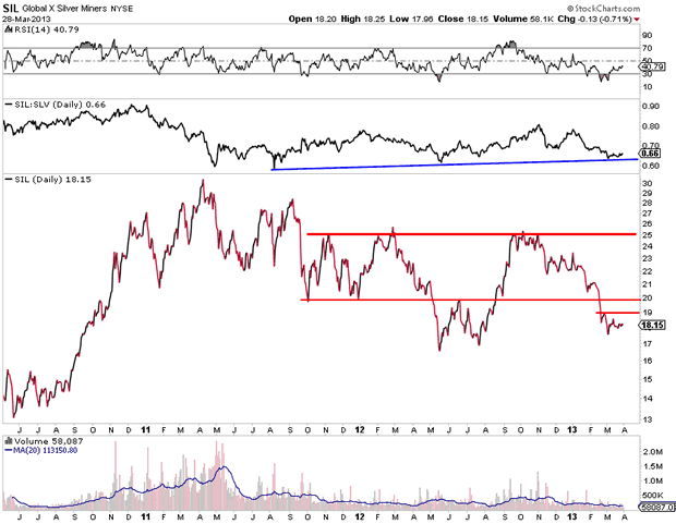 Global X Silver Miners Chart