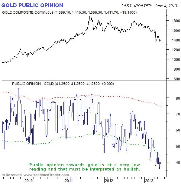 Gold Public Opinion Chart