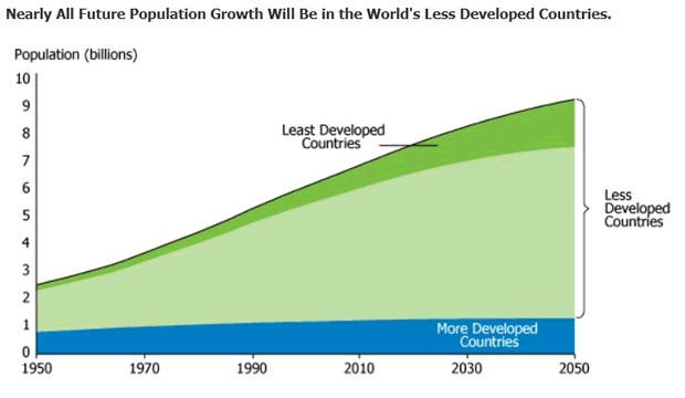 Future Growth in Less Developed Countries