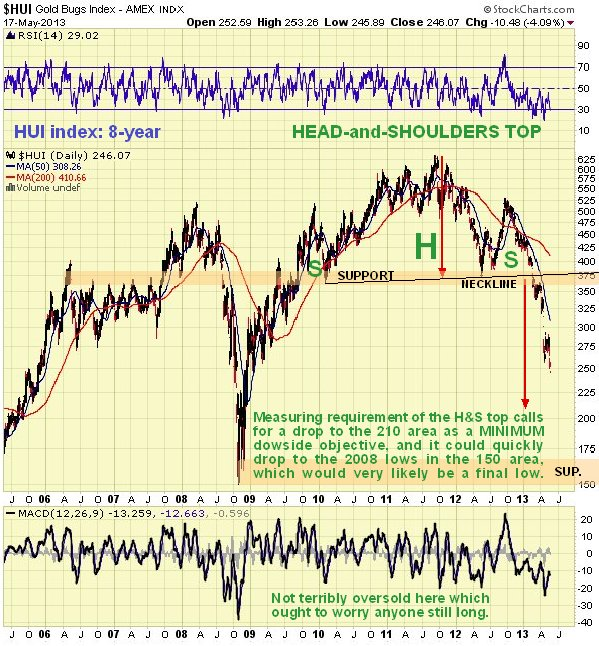 HUI Gold Bugs Index 8-Year Chart