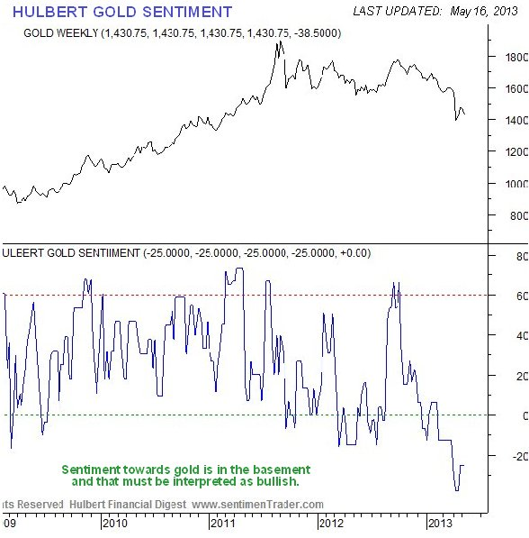 Hulbert Gold Sentiment Chart