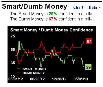Smart Money/Dumb Money Chart