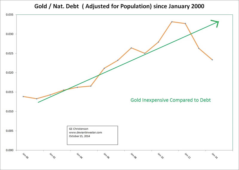 Gold to National Debt - population adjusted