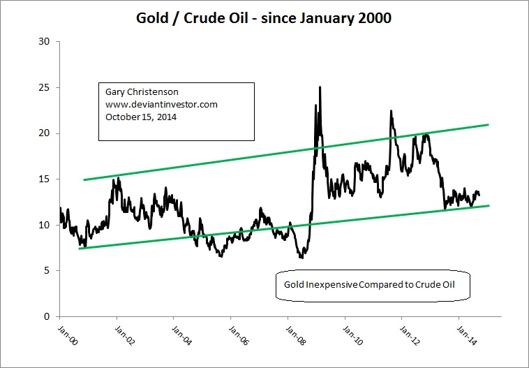 Gold to Crude Oil Ratio
