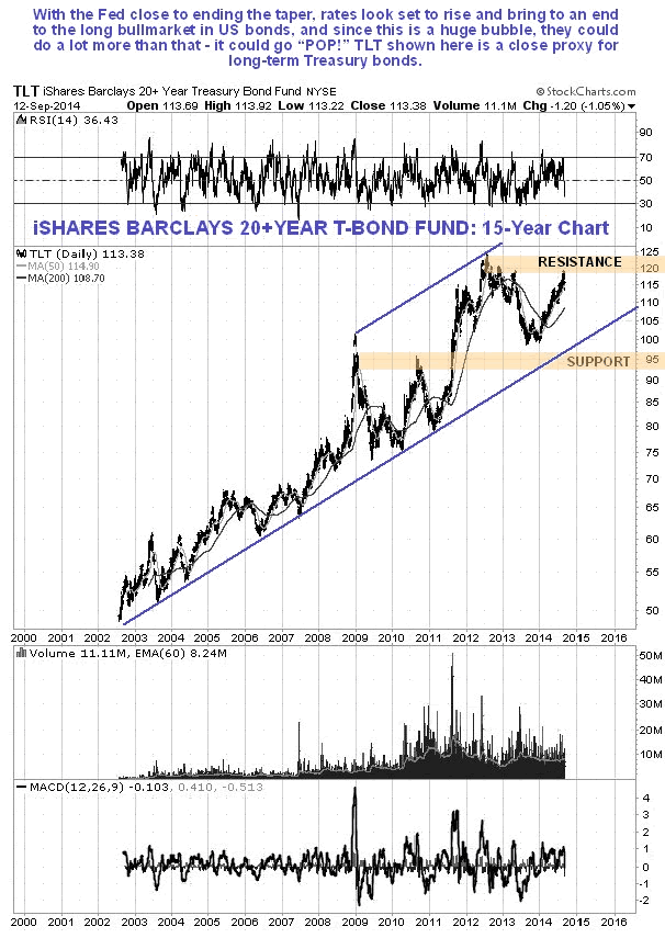 iShares Barclays 20+ Year T-Bond Fund 15-Year Chart