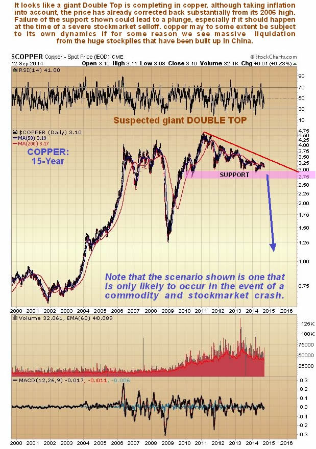 Copper 15-Year Chart