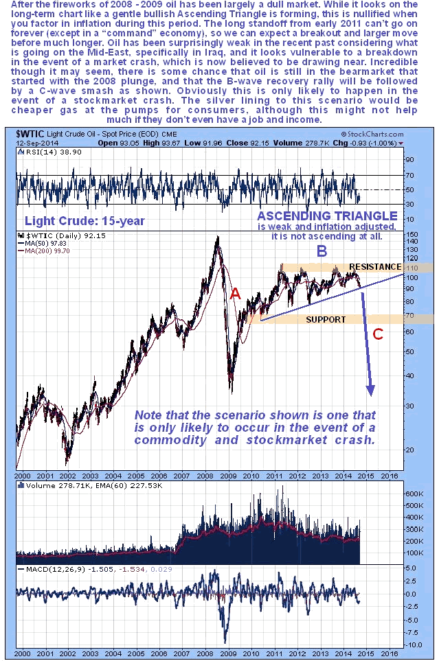 Light Crude Oil 15-Year Chart