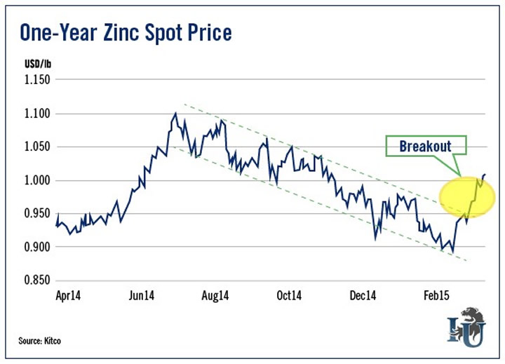 one year zinc spot price chart