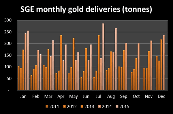 SGE Monthly Gold Deliveries 2011-2015