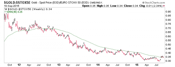 gold vs. euro stoxx 50, gold mining fundamentals