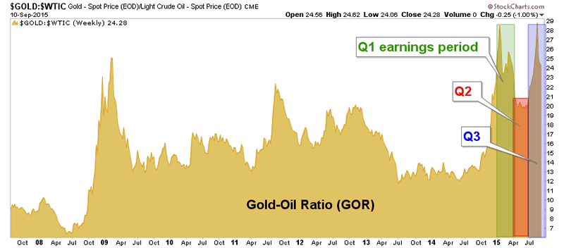gold-oil ratio, gold mining fundamentals