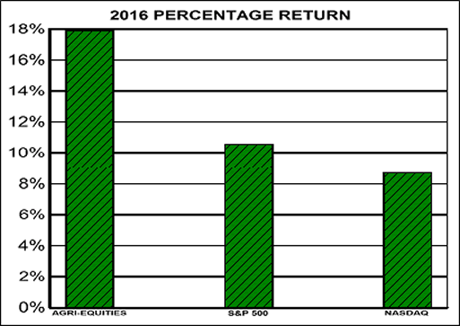 2016 Performance: Agri-Equities, S&P500 and NASDAQ