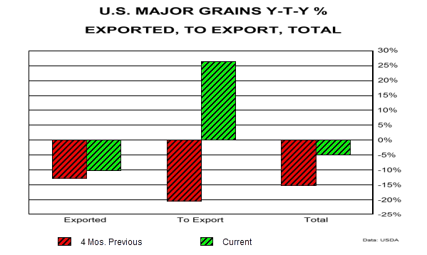 US Major Grains, Exported, to Expor, Total