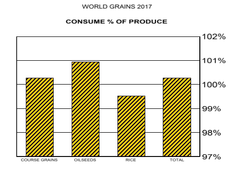 World Grains 2017, Consume % to Produce