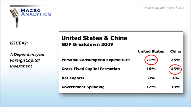 United States and China GDP Breakdown