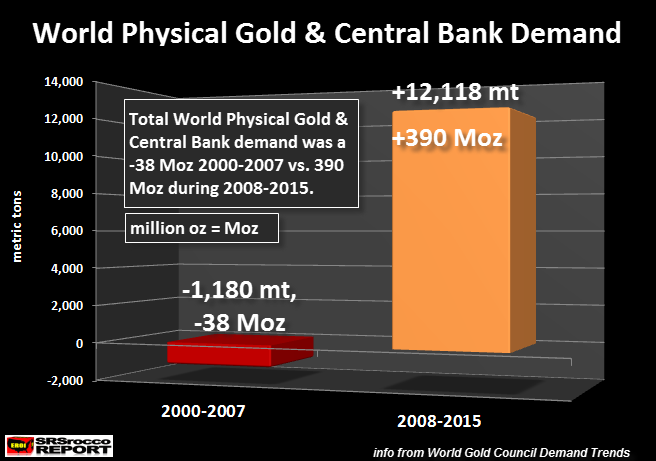 World-Physical-Gold-&-Central-Bank-Demand