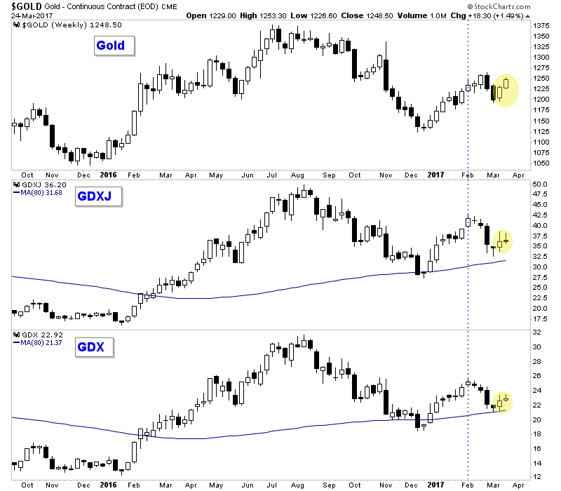 Gold, Market Vectors Gold Miners ETF and Junior Gold Miners ETF Daily Charts