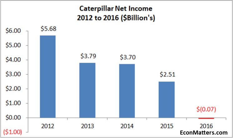 Caterpilar stock rises on better than expected fourth quarter results