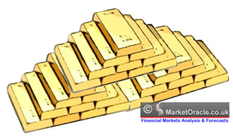 Buying gold - The easy and safe way for personal investors to Buy, Sell and hold gold at market prices