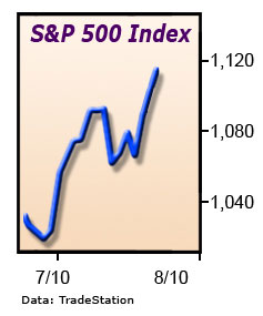 In spite of all the lousy economic reports, stocks have risen.