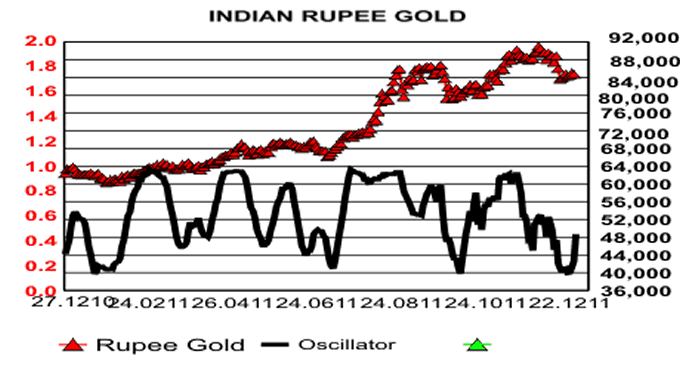 Indian Rupee Gold