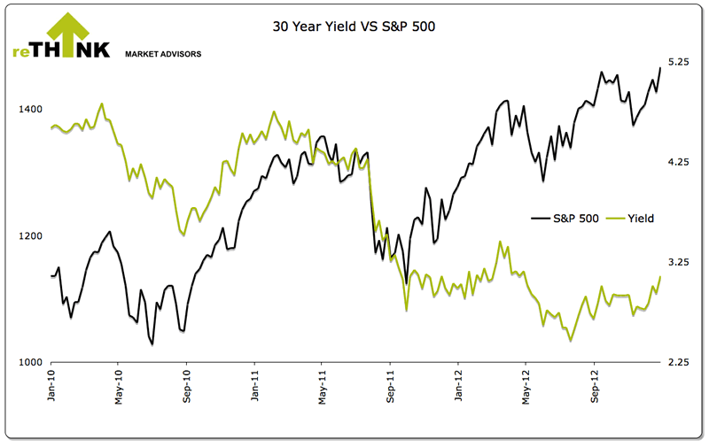 30 Year Yield vs S&P 500