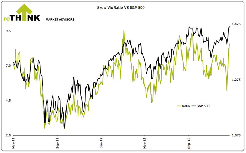 Skew Vix Ratio vs S&P 500