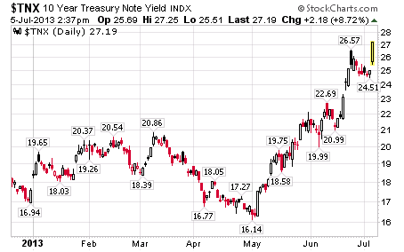$TNX 10 Year Treasury Note Yield INDX