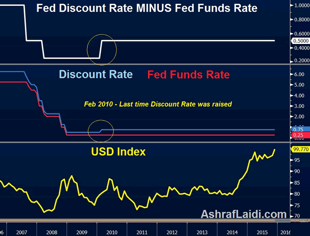 Fed Discount Rate minus Fed Funds Rate