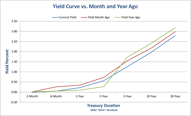 Yield Curve versus Month and Year Ago