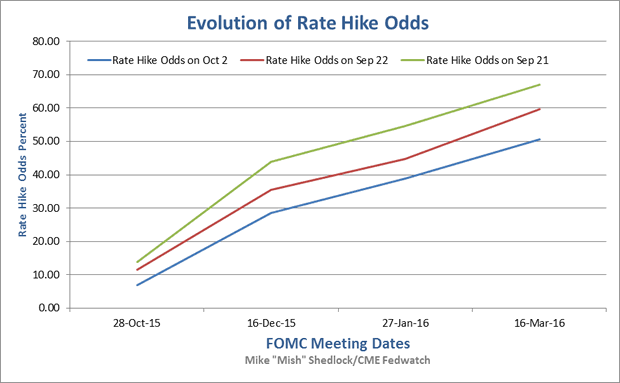 Evolution of rate Hike Odds