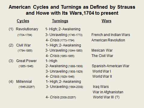American Cycles and Turnings
