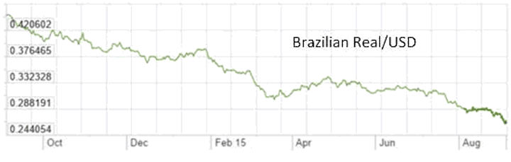 Brazil Real/USD 1-Year Chart