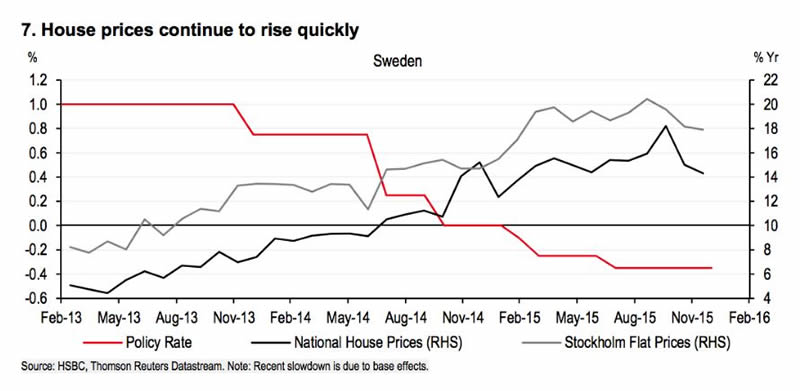 Sweden: House prices continue to rise quickly