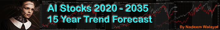 AI Stocks 2020-2035 15 Year Trend Forecast